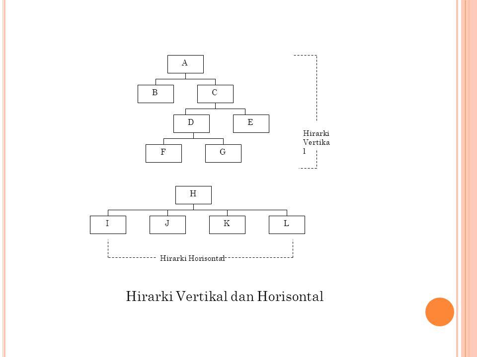 A CB ED GF H JILK Hirarki Vertika l Hirarki Horisontal Hirarki Vertikal dan Horisontal