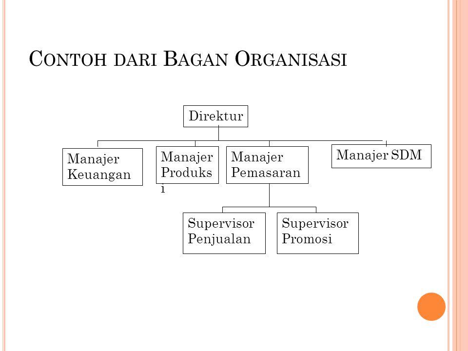 C ONTOH DARI B AGAN O RGANISASI Direktur Manajer Produks i Manajer Pemasaran Manajer SDM Manajer Keuangan Supervisor Penjualan Supervisor Promosi