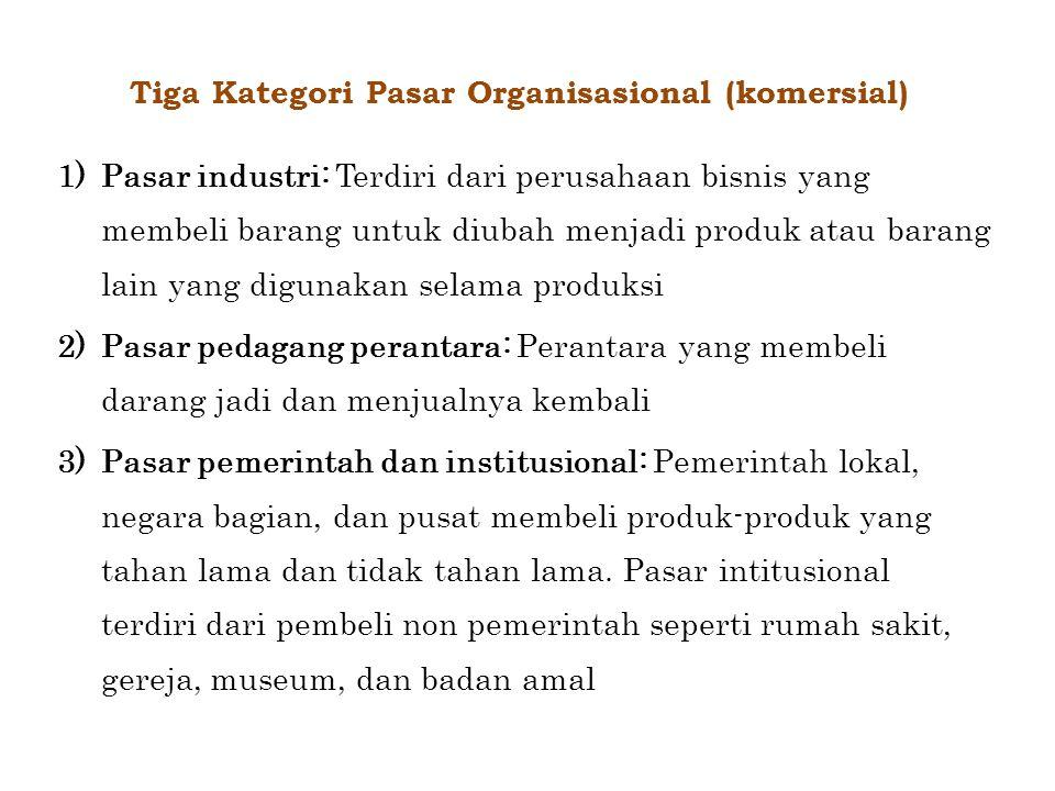 Tiga Kategori Pasar Organisasional (komersial) 1)Pasar industri: Terdiri dari perusahaan bisnis yang membeli barang untuk diubah menjadi produk atau b