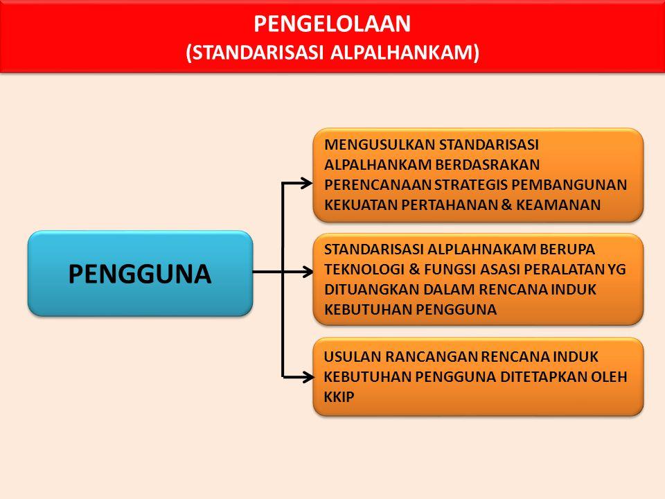INDHAN PENCAPAIAN PEMENUHAN STANDAR PRODUK INDUSTRI PERTAHANAN (YG DITETAPKAN KKIP) PENCAPAIAN PEMENUHAN STANDAR PRODUK INDUSTRI PERTAHANAN (YG DITETA
