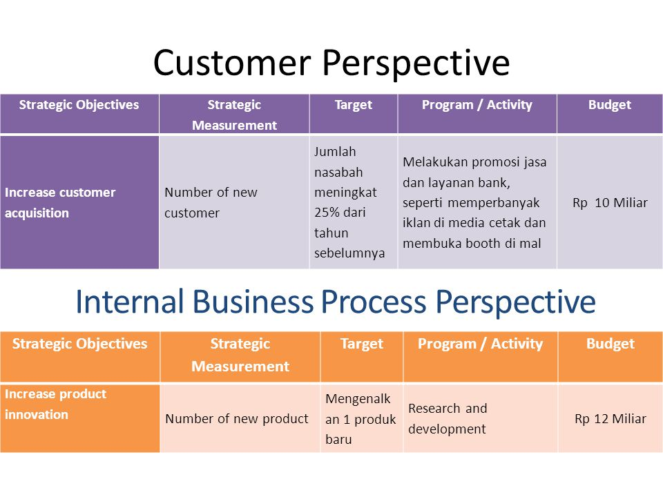 Customer Perspective Strategic Objectives Strategic Measurement TargetProgram / ActivityBudget Increase customer acquisition Number of new customer Ju