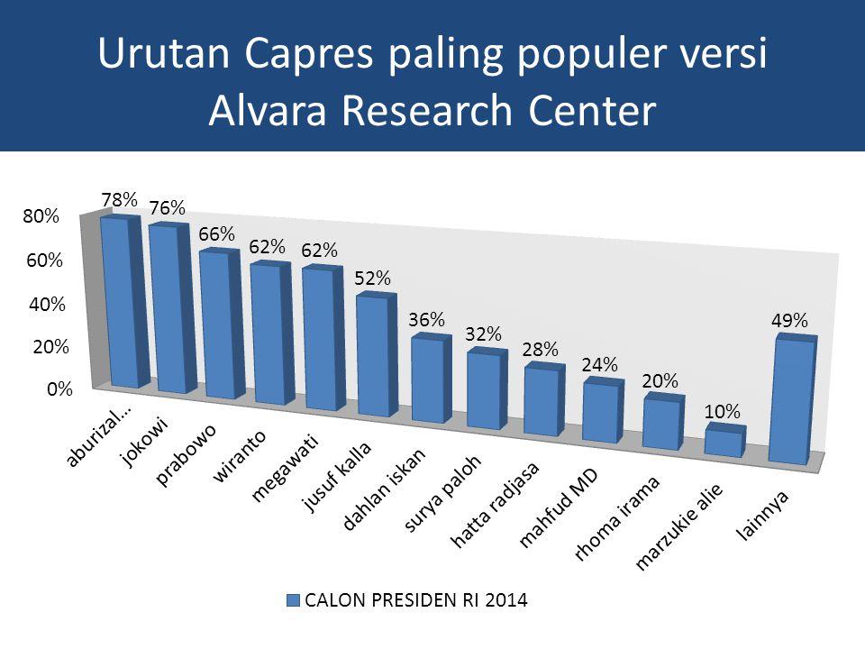 Urutan Capres paling populer versi Alvara Research Center