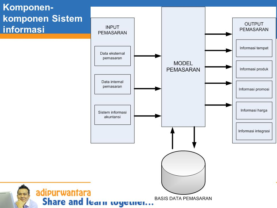 Komponen- komponen Sistem informasi pemasaran