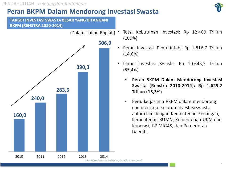 The Investment Coordinating Board of the Republic of Indonesia 8 TARGET DAN REALISASI INVESTASI (Rp Triliun) REALISASI INVESTASI Jan-Sept, 2012 (Rp Triliun) Catatan: Di luar investasi Migas, Perbankan, Lembaga Keuangan Non- Bank, Asuransi, Sewa Guna Usaha, dan Industri Rumah Tangga  Pada tahun 2010, realisasi investasi mencapai 130.2% dari target 2010  Pada tahun 2011, realisasi investasi mencapai 104.7% dari target 2011  Realisasi investasi sampai dengan Q3 (Jan- Sept) tahun 2012 adalah Rp 229.9 trilliun, meningkat 27% dibandingkan perioda yang sama pada tahun 2011.