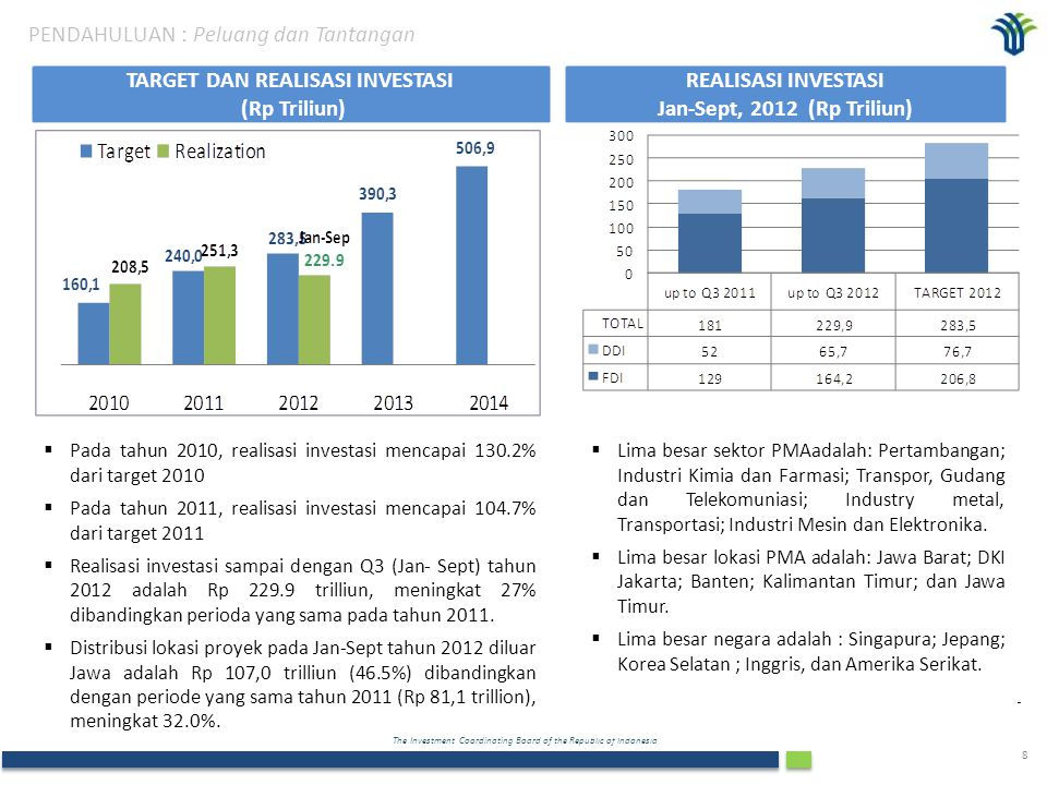 The Investment Coordinating Board of the Republic of Indonesia 9 II.