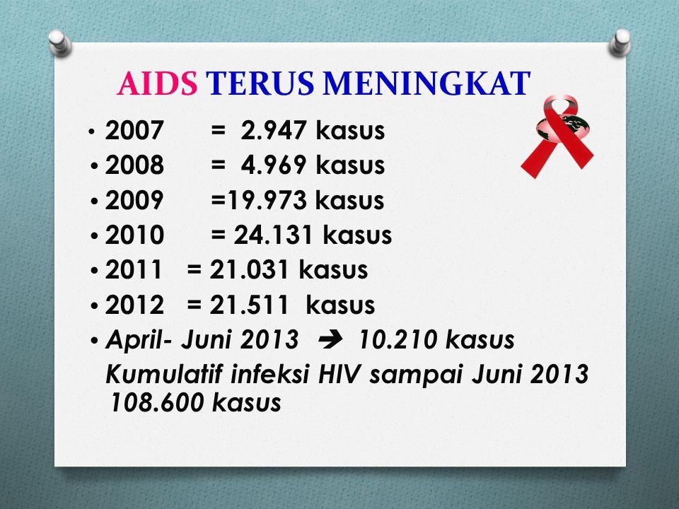 Kasus AIDS Menurut Pekerjaan di Indonesia Sampai Juni 2013