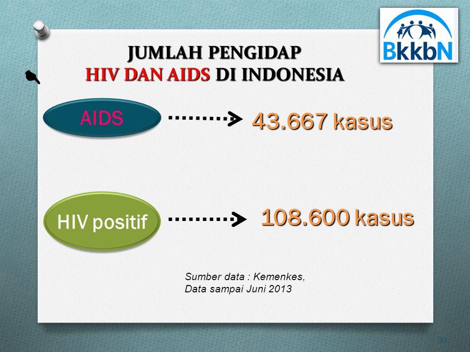 AIDS TERUS MENINGKAT • 2007= 2.947 kasus • 2008= 4.969 kasus • 2009=19.973 kasus • 2010= 24.131 kasus • 2011 = 21.031 kasus • 2012 = 21.511 kasus • Ap