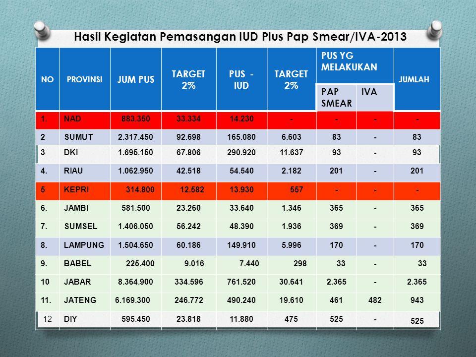 Potret Kanker Leher Rahim/Serviks di Indonesia  SDKI 2012, Populasi 230 juta jiwa Wanita yang berisiko : Usia 10 -12 tahun : 10 juta jiwa Usia 15 -64