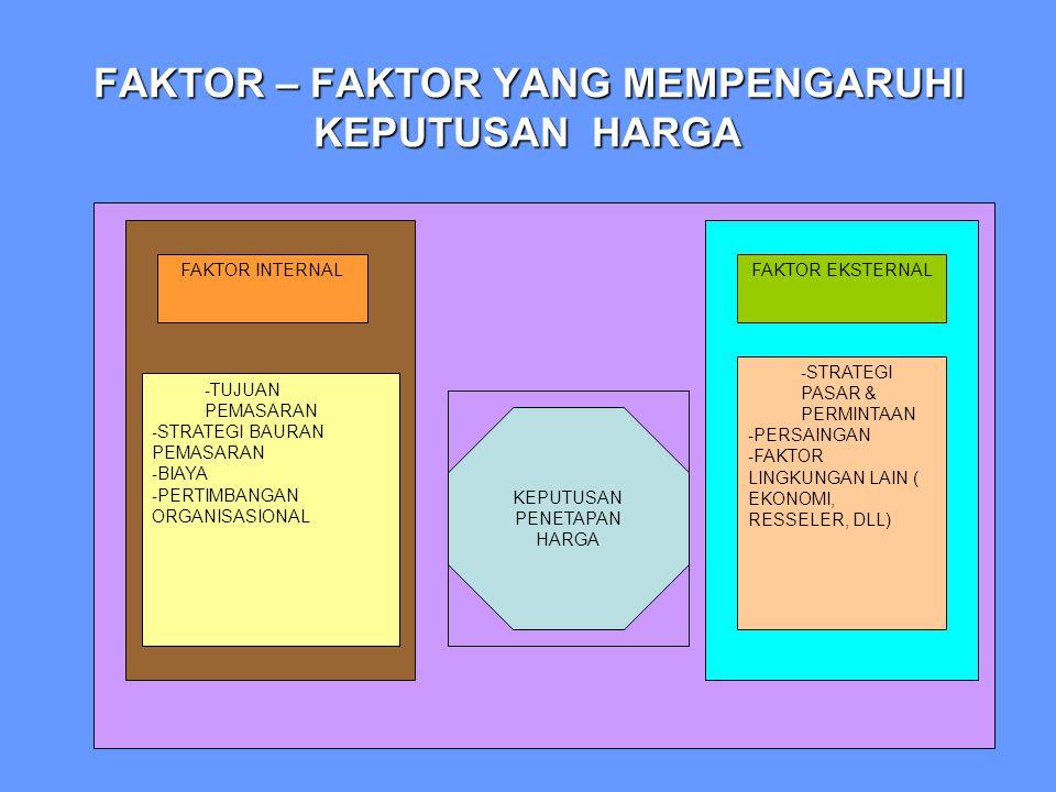 FAKTOR – FAKTOR YANG MEMPENGARUHI KEPUTUSAN HARGA FAKTOR INTERNALFAKTOR EKSTERNAL - TUJUAN PEMASARAN - STRATEGI BAURAN PEMASARAN - BIAYA - PERTIMBANGAN ORGANISASIONAL - STRATEGI PASAR & PERMINTAAN - PERSAINGAN - FAKTOR LINGKUNGAN LAIN ( EKONOMI, RESSELER, DLL) KEPUTUSAN PENETAPAN HARGA