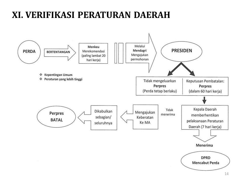 XI. VERIFIKASI PERATURAN DAERAH 14