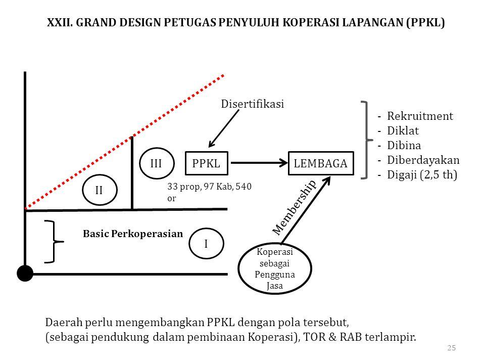 Basic Perkoperasian PPKLLEMBAGA Koperasi sebagai Pengguna Jasa Membership Disertifikasi -Rekruitment -Diklat -Dibina -Diberdayakan -Digaji (2,5 th) 33
