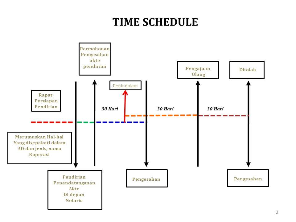 3 TIME SCHEDULE Rapat Persiapan Pendirian Penandatanganan Akte Di depan Notaris 30 Hari Permohonan Pengesahan akte pendirian Ditolak Pengesahan Pengaj