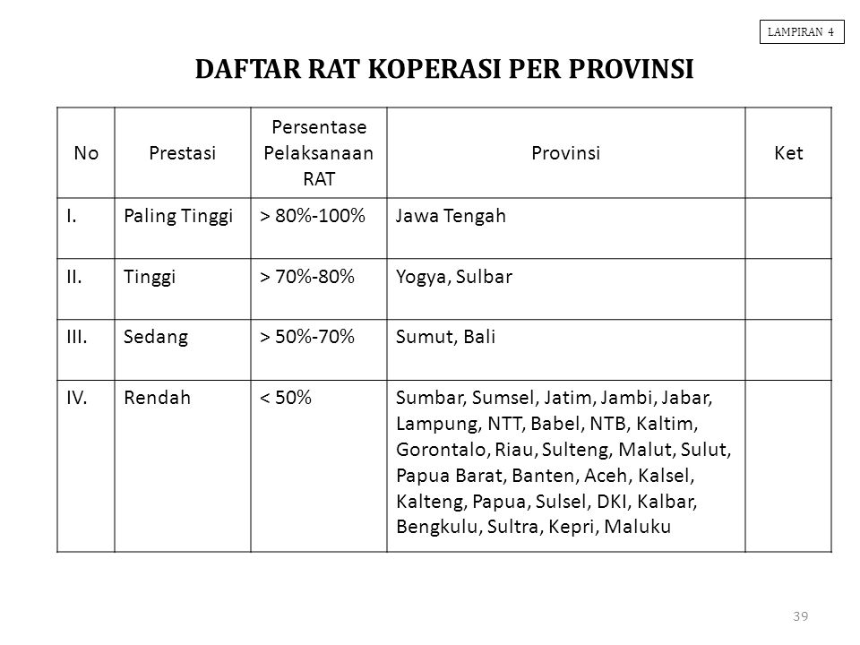 39 NoPrestasi Persentase Pelaksanaan RAT ProvinsiKet I.Paling Tinggi> 80%-100%Jawa Tengah II.Tinggi> 70%-80%Yogya, Sulbar III.Sedang> 50%-70%Sumut, Ba