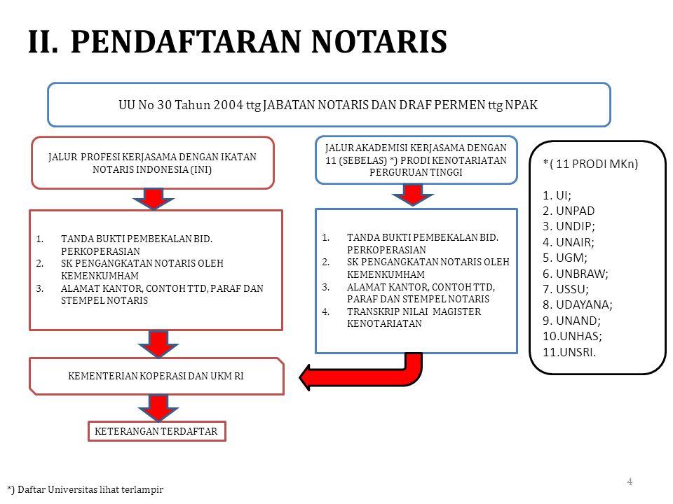 II.PENDAFTARAN NOTARIS JALUR PROFESI KERJASAMA DENGAN IKATAN NOTARIS INDONESIA (INI) JALUR AKADEMISI KERJASAMA DENGAN 11 (SEBELAS) *) PRODI KENOTARIAT