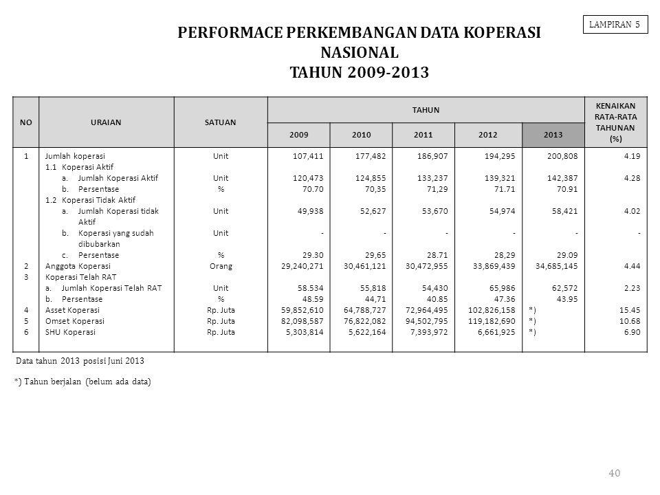 40 NOURAIANSATUAN TAHUN KENAIKAN RATA-RATA TAHUNAN (%) 20092010201120122013 123456123456 Jumlah koperasi 1.1Koperasi Aktif a.Jumlah Koperasi Aktif b.P
