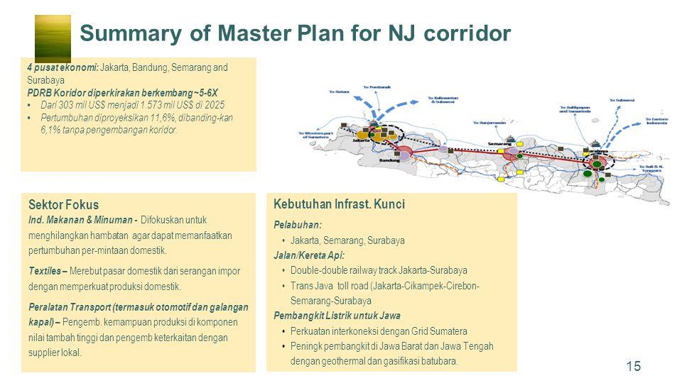 Summary of Master Plan for NJ corridor Sektor Fokus Ind. Makanan & Minuman - Difokuskan untuk menghilangkan hambatan agar dapat memanfaatkan pertumbuh