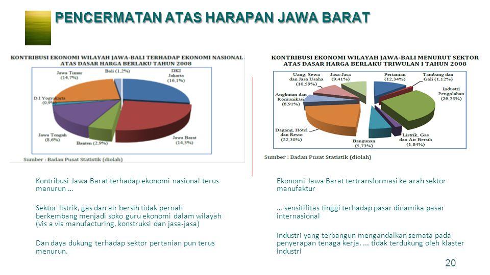 20 Kontribusi Jawa Barat terhadap ekonomi nasional terus menurun … Sektor listrik, gas dan air bersih tidak pernah berkembang menjadi soko guru ekonom