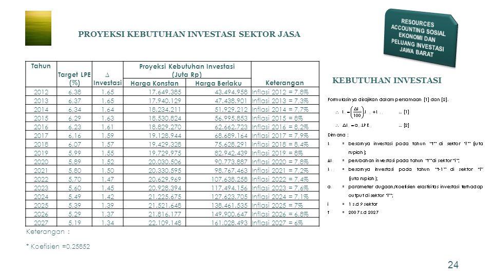 24 Tahun Target LPE (%) ∆ Investasi Proyeksi Kebutuhan Investasi (Juta Rp) Keterangan Harga KonstanHarga Berlaku 20126,381,65 17.649.385 43.494.958Inf