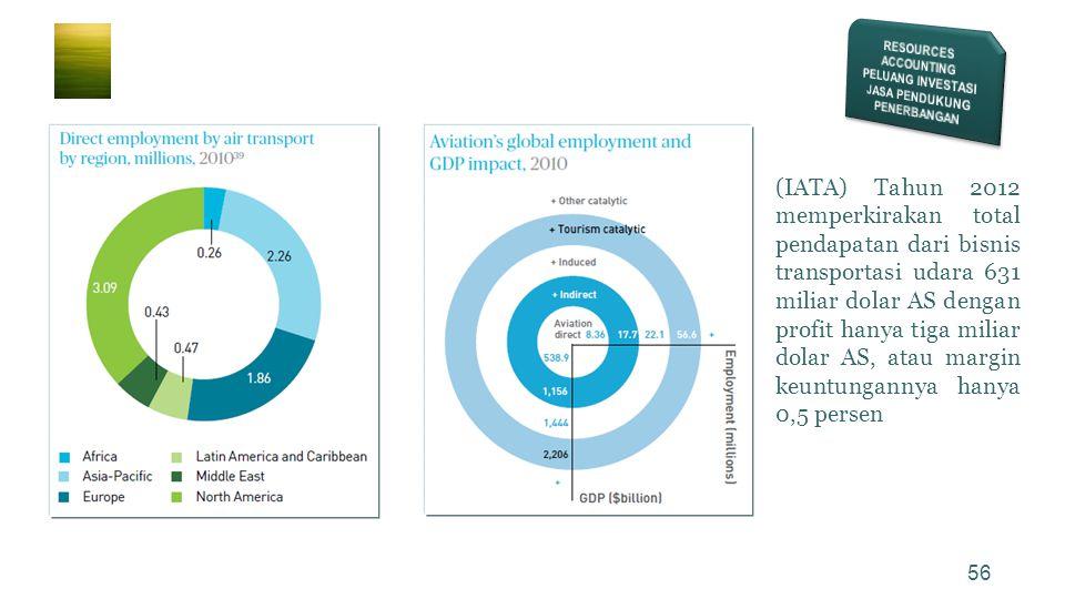 56 • (IATA) Tahun 2012 memperkirakan total pendapatan dari bisnis transportasi udara 631 miliar dolar AS dengan profit hanya tiga miliar dolar AS, ata