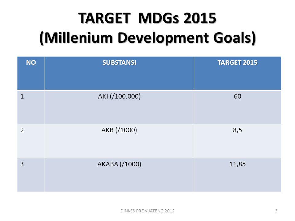TARGET MDGs 2015 (Millenium Development Goals) DINKES PROV JATENG 20123 NOSUBSTANSI TARGET 2015 1AKI (/100.000)60 2AKB (/1000)8,5 3AKABA (/1000)11,85