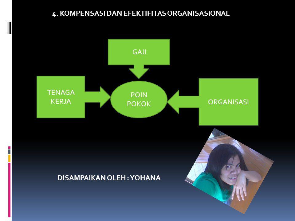 4. KOMPENSASI DAN EFEKTIFITAS ORGANISASIONAL POIN POKOK GAJI TENAGA KERJA ORGANISASI DISAMPAIKAN OLEH : YOHANA
