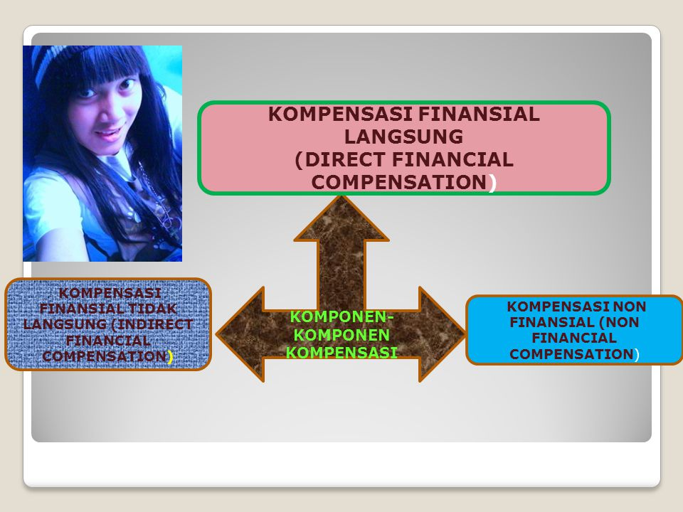 KOMPONEN- KOMPONEN KOMPENSASI KOMPENSASI FINANSIAL LANGSUNG (DIRECT FINANCIAL COMPENSATION) KOMPENSASI FINANSIAL TIDAK LANGSUNG (INDIRECT FINANCIAL CO