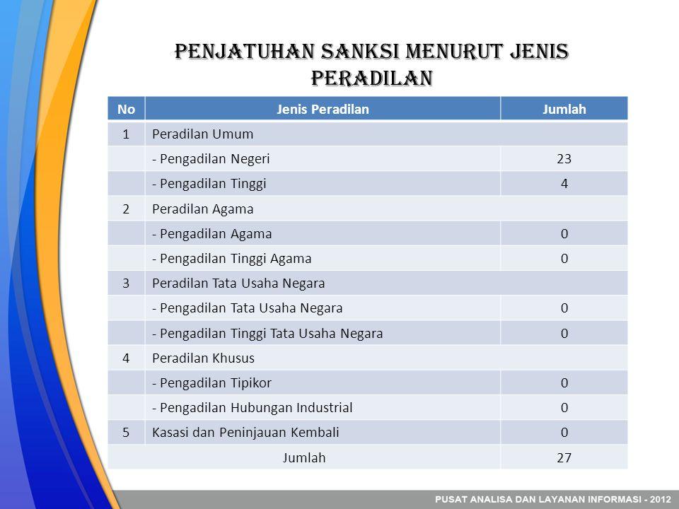 Penjatuhan sanksi Menurut jenis peradilan NoJenis PeradilanJumlah 1Peradilan Umum - Pengadilan Negeri23 - Pengadilan Tinggi4 2Peradilan Agama - Pengad
