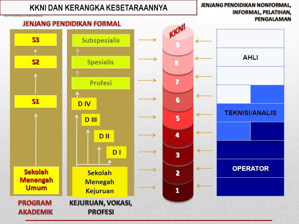 JENIS SKEMA-SKEMA/PAKET SERTIFIKASI KOMPETENSI Skema Sertifikasi Kualifikasi Kerja Nasional Indoensia Skema Sertifikasi Kualifikasi Okupasi Nasional S