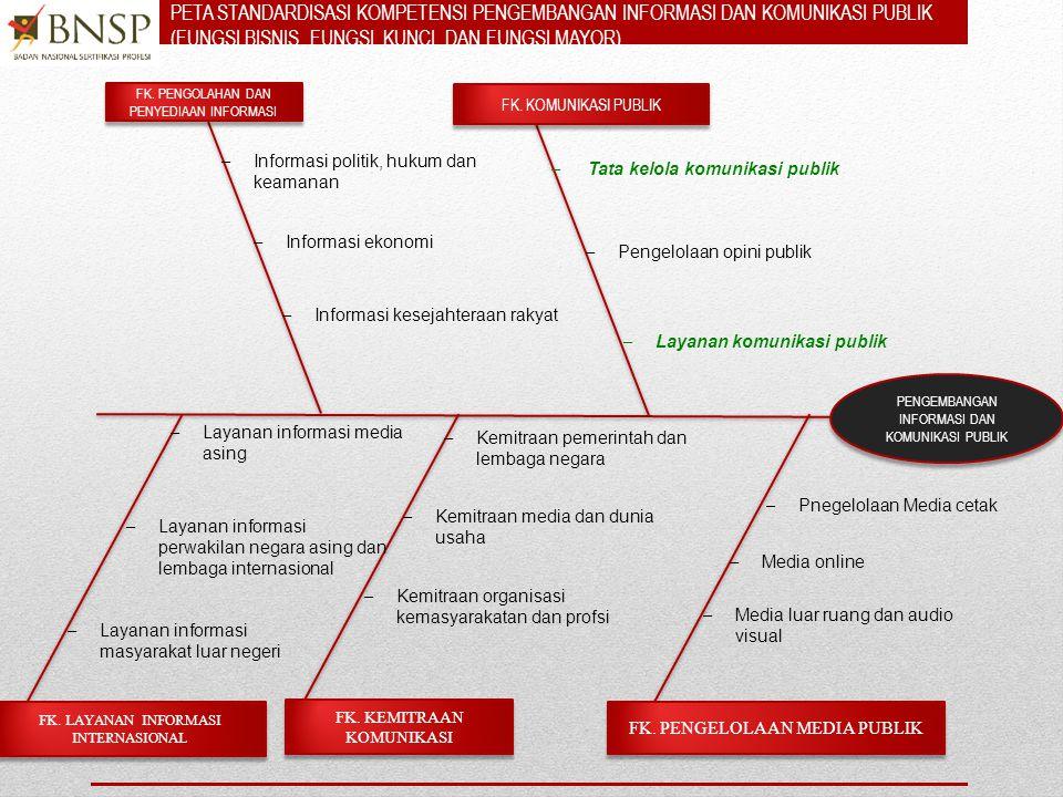 16 TUJUAN BISNIS (Bisnisn Purpose) AREA FUNGSI KUNCI (key function area) FUNGSI UTAMA (major functions) FUNGSI DASAR (basic function) ELEMEN KUK BATASAN VARIABEL + PANDUAN PENILAIAN + KOMPETENSI KUNCI FUNGSI DASAR (basic function) ELEMEN KUK BATASAN VARIABEL + PANDUAN PENILAIAN + KOMPETENSI KUNCI PEMETAAN KOMPETENSI RMCS Regional Model Competency Standards • PERMENAKERTRANS 8/2012.