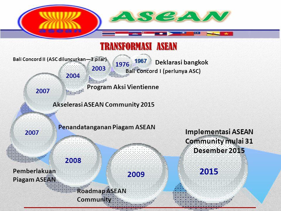 Deklarasi bangkok 1976 2003 2004 2007 2008 2009 2015 Bali Concord I (perlunya ASC) Bali Concord II (ASC diluncurkan—3 pilar) Program Aksi Vientienne Akselerasi ASEAN Community 2015 Penandatanganan Piagam ASEAN Pemberlakuan Piagam ASEAN Roadmap ASEAN Community Implementasi ASEAN Community mulai 31 Desember 2015 TRANSFORMASI ASEAN