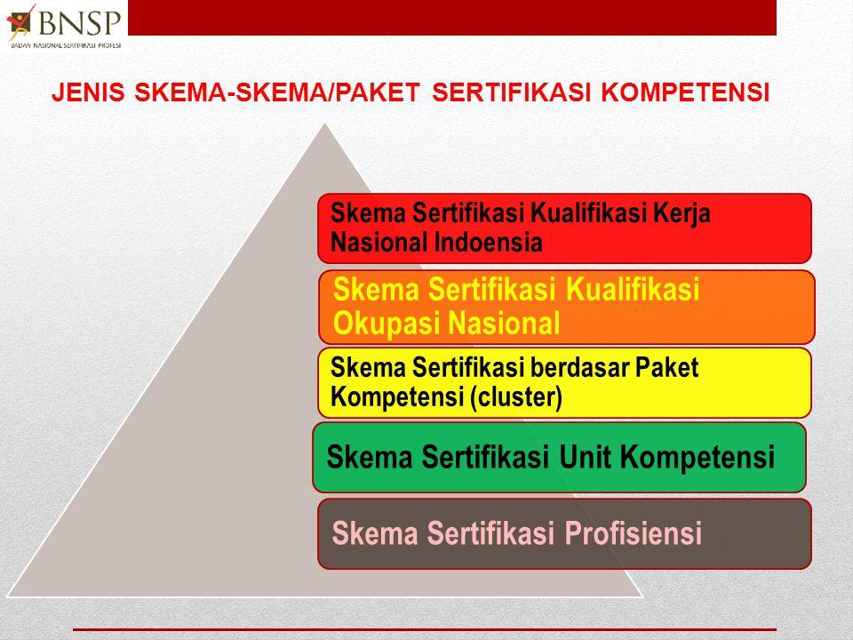  Skema sertifikasi: Persyaratan sertifikasi spesifik yang berkaitan dengan kategori profesi yang ditetapkan dengan menggunakan standar dan aturan khusus yang sama, serta prosedur yang sama.