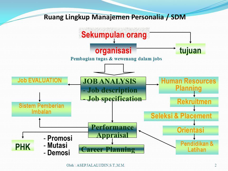 Sekumpulan orang organisasitujuan Pembagian tugas & wewenang dalam jobs JOB ANALYSIS - Job description - Job specification Job EVALUATION Human Resour