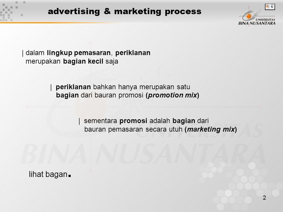 3 advertising & marketing process marketing mix productpriceplacepromotion advertisementsales promotionpublicitypersonal selling promotion mix