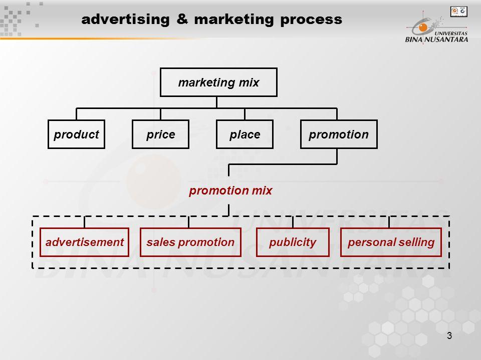 14 advertising & marketing process absolut knowledge | Absolut Vodka iklan cetak absolut vodka sejak awal sudah jelas memposisikan diri dan mempengaruhi pikiran audien dengan bentuk botolnya