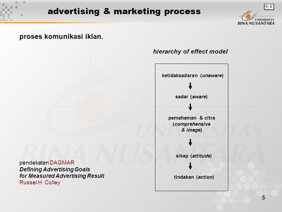 5 advertising & marketing process proses komunikasi iklan. pendekatan DAGMAR Defining Advertising Goals for Measured Advertising Result Russel H. Coll