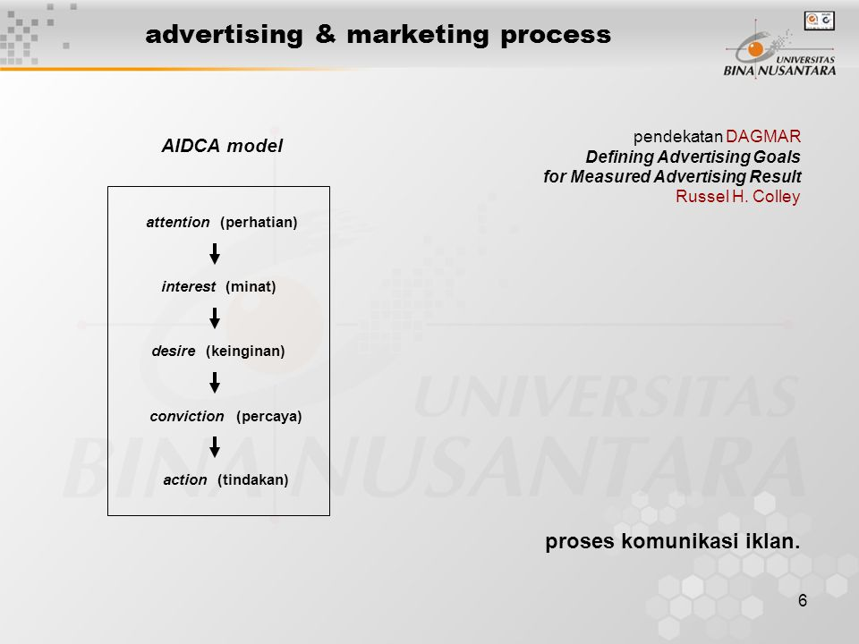 6 advertising & marketing process attention (perhatian) interest (minat) desire (keinginan) conviction (percaya) action (tindakan) AIDCA model proses