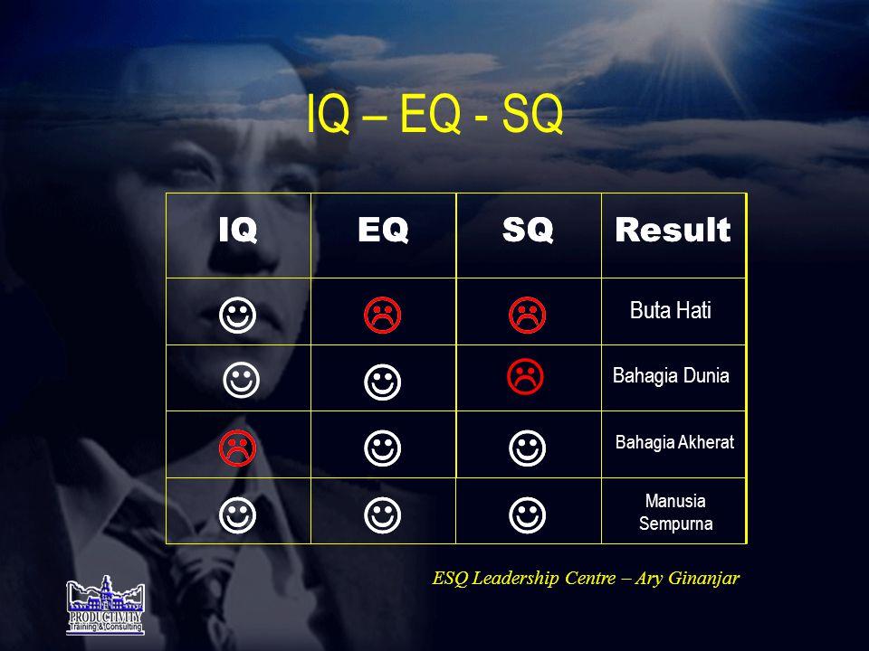 Kecerdasan Manusia IQ SQ EQ Paripurna