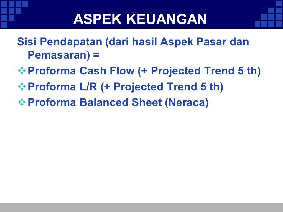 ASPEK KEUANGAN Sisi Pendapatan (dari hasil Aspek Pasar dan Pemasaran) =  Proforma Cash Flow (+ Projected Trend 5 th)  Proforma L/R (+ Projected Tren