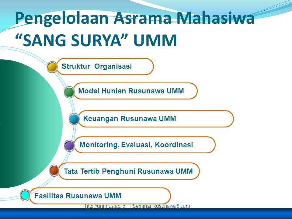 """Pengelolaan Asrama Mahasiwa """"SANG SURYA"""" UMM Tata Tertib Penghuni Rusunawa UMM Monitoring, Evaluasi, Koordinasi Keuangan Rusunawa UMM Model Hunian Rus"""