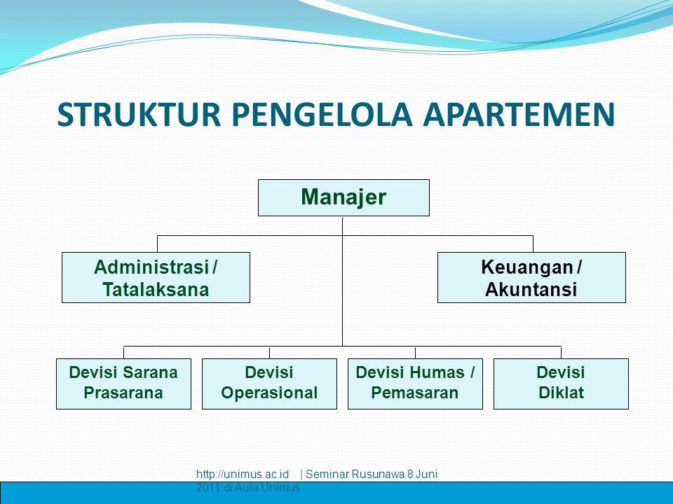 STRUKTUR PENGELOLA APARTEMEN Manajer Administrasi / Tatalaksana Keuangan / Akuntansi Devisi Sarana Prasarana Devisi Operasional Devisi Humas / Pemasar
