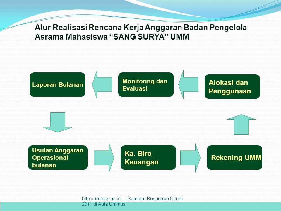 Usulan Anggaran Operasional bulanan Ka. Biro Keuangan Rekening UMM Laporan Bulanan Monitoring dan Evaluasi Alokasi dan Penggunaan Alur Realisasi Renca