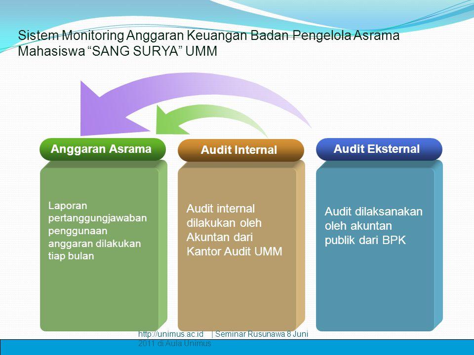 Anggaran Asrama Laporan pertanggungjawaban penggunaan anggaran dilakukan tiap bulan Audit internal dilakukan oleh Akuntan dari Kantor Audit UMM Audit