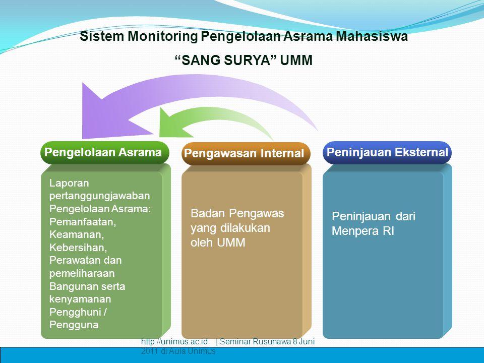 Pengelolaan Asrama Laporan pertanggungjawaban Pengelolaan Asrama: Pemanfaatan, Keamanan, Kebersihan, Perawatan dan pemeliharaan Bangunan serta kenyama
