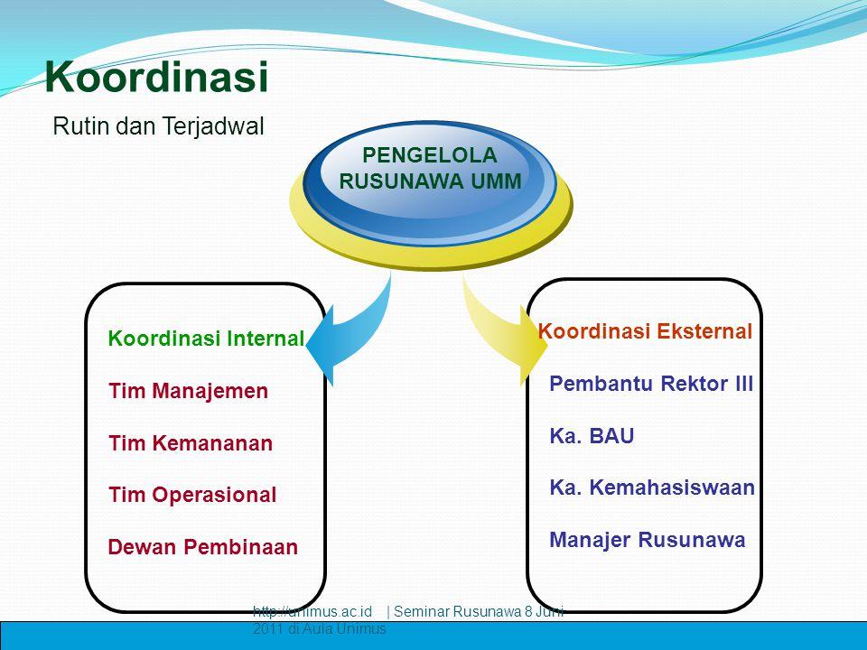 Koordinasi Koordinasi Internal Tim Manajemen Tim Kemananan Tim Operasional Dewan Pembinaan PENGELOLA RUSUNAWA UMM Koordinasi Eksternal Pembantu Rektor
