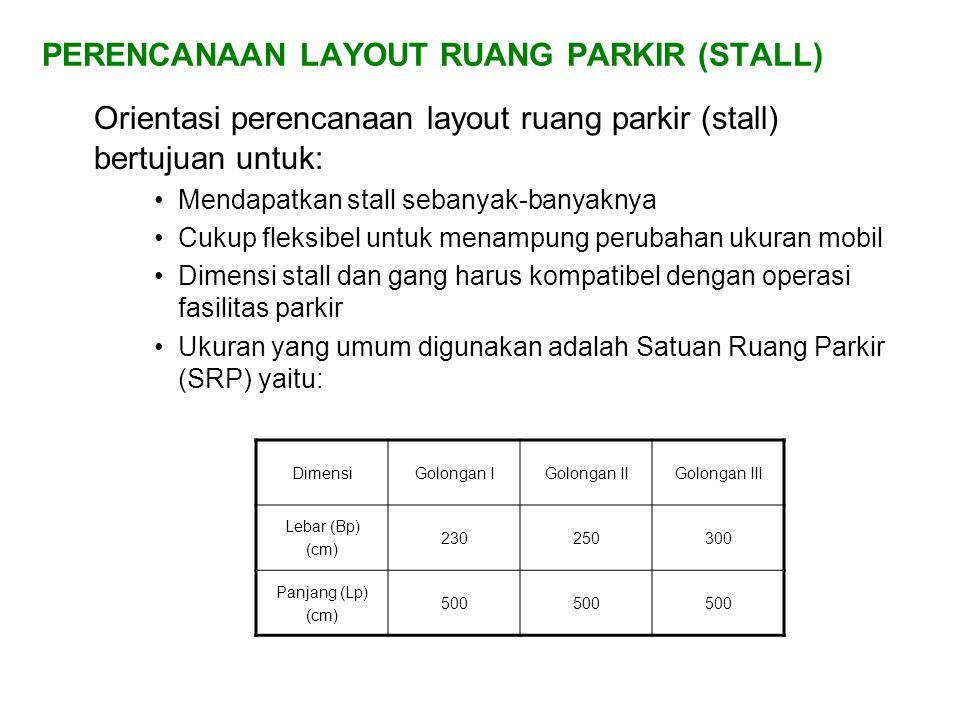 PERENCANAAN LAYOUT RUANG PARKIR (STALL) Orientasi perencanaan layout ruang parkir (stall) bertujuan untuk: •Mendapatkan stall sebanyak-banyaknya •Cukup fleksibel untuk menampung perubahan ukuran mobil •Dimensi stall dan gang harus kompatibel dengan operasi fasilitas parkir •Ukuran yang umum digunakan adalah Satuan Ruang Parkir (SRP) yaitu: DimensiGolongan IGolongan IIGolongan III Lebar (Bp) (cm) 230250300 Panjang (Lp) (cm) 500