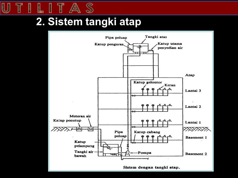 . 2. Sistem tangki atap