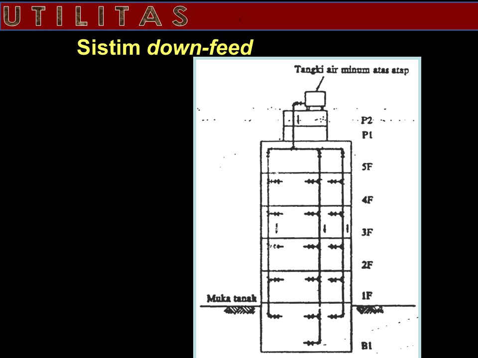 . Sistim down-feed