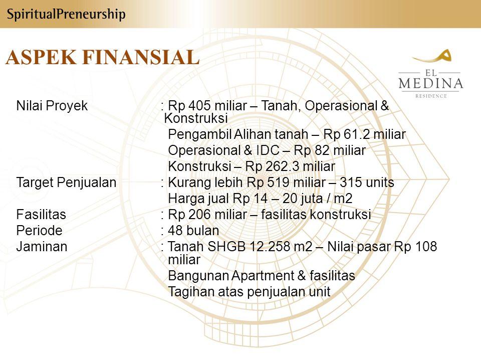 ASPEK FINANSIAL Nilai Proyek: Rp 405 miliar – Tanah, Operasional & Konstruksi Pengambil Alihan tanah – Rp 61.2 miliar Operasional & IDC – Rp 82 miliar Konstruksi – Rp 262.3 miliar Target Penjualan: Kurang lebih Rp 519 miliar – 315 units Harga jual Rp 14 – 20 juta / m2 Fasilitas: Rp 206 miliar – fasilitas konstruksi Periode: 48 bulan Jaminan: Tanah SHGB 12.258 m2 – Nilai pasar Rp 108 miliar Bangunan Apartment & fasilitas Tagihan atas penjualan unit