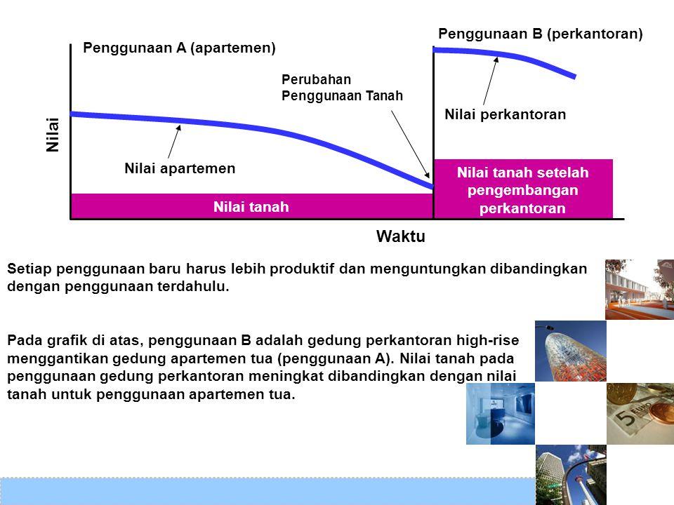 Nilai tanah setelah pengembangan perkantoran Nilai tanah Penggunaan A (apartemen) Penggunaan B (perkantoran) Nilai Waktu Nilai apartemen Nilai perkant