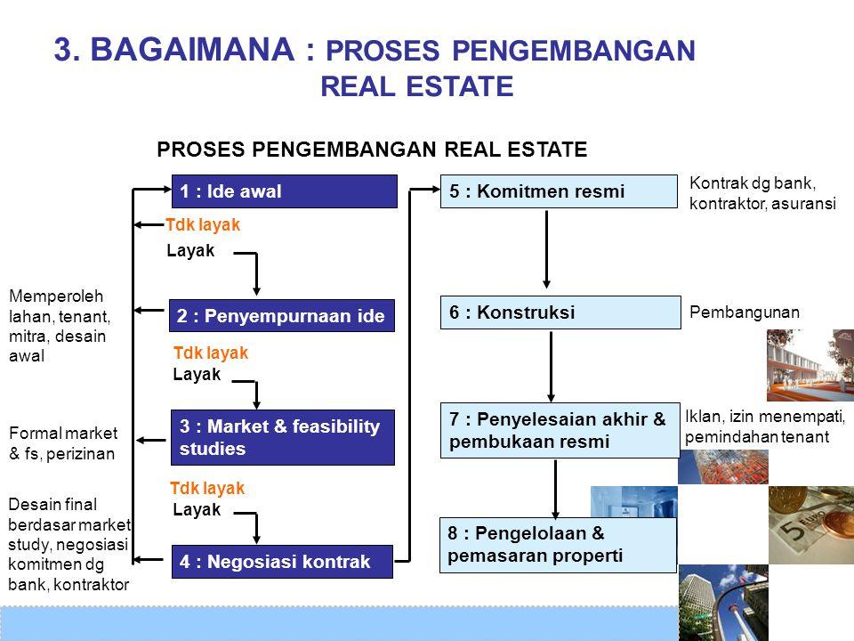 3. BAGAIMANA : PROSES PENGEMBANGAN REAL ESTATE PROSES PENGEMBANGAN REAL ESTATE Memperoleh lahan, tenant, mitra, desain awal Formal market & fs, perizi